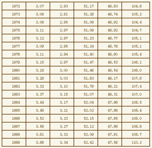 第六次人口普查_1953年人口普查